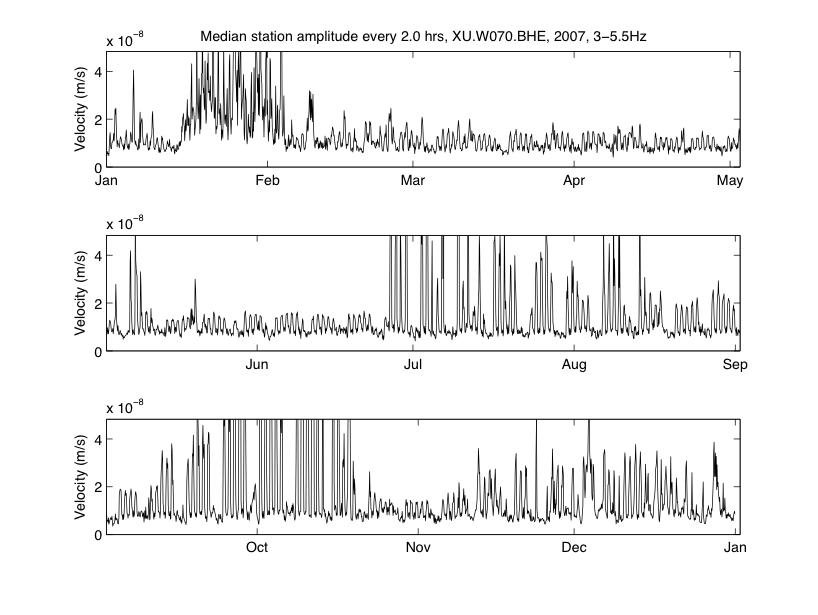 Two-hour median over the year 2007 of the envelope function of the seismogram XU.W070.BHE